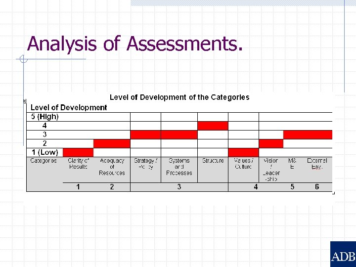 Analysis of Assessments.