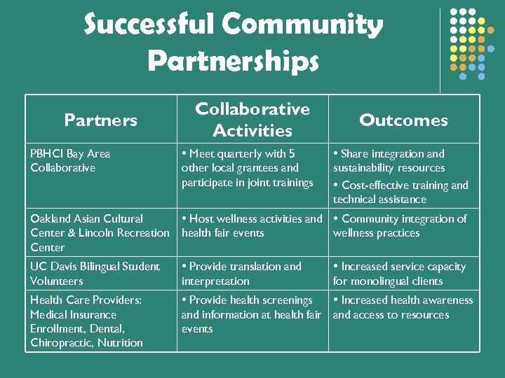 Successful Community Partnerships Partners Collaborative Activities Outcomes PBHCI Bay Area Collaborative • Meet quarterly