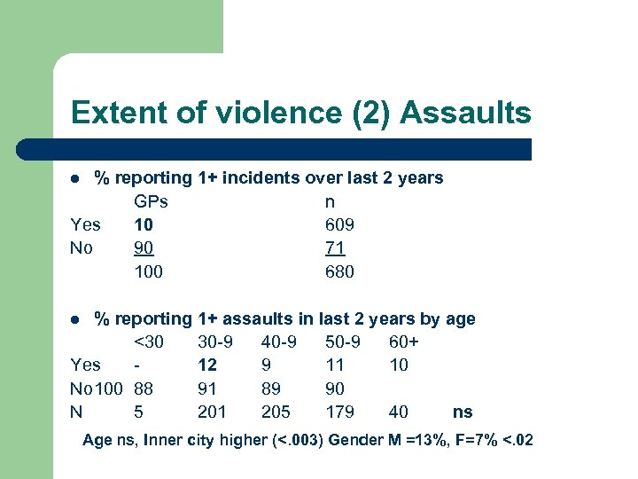Extent of violence (2) Assaults % reporting 1+ incidents over last 2 years GPs