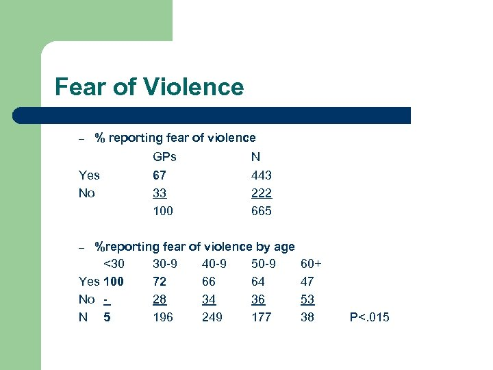 Fear of Violence – % reporting fear of violence Yes No GPs 67 33