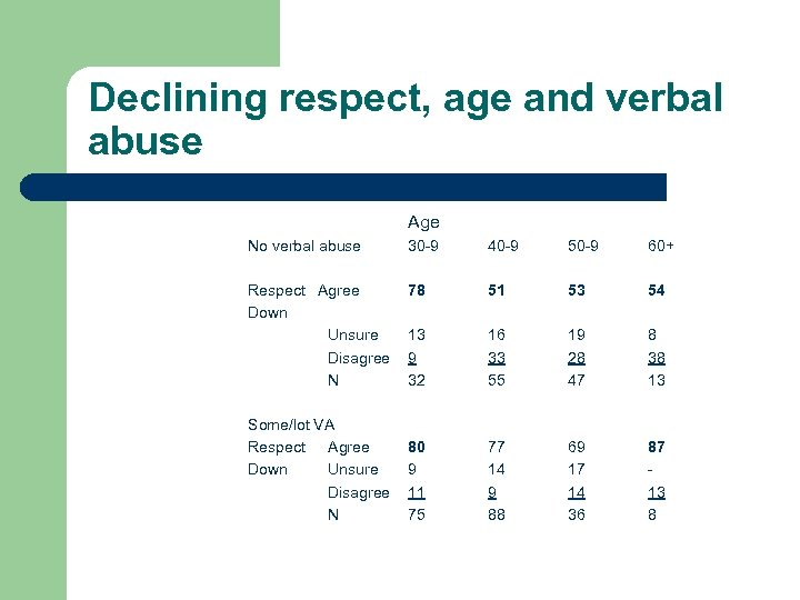 Declining respect, age and verbal abuse Age No verbal abuse 30 -9 40 -9