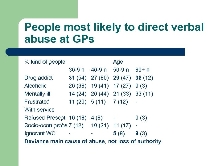 People most likely to direct verbal abuse at GPs % kind of people Age