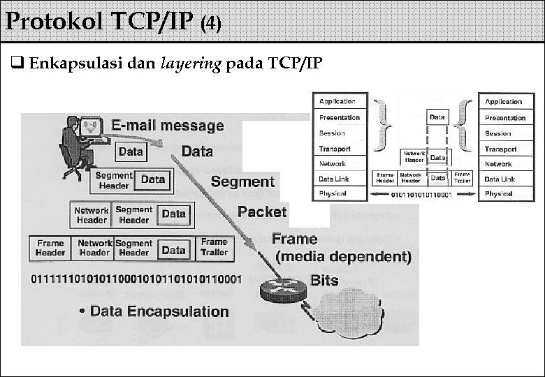 Protokol TCP/IP (4) q Enkapsulasi dan layering pada TCP/IP
