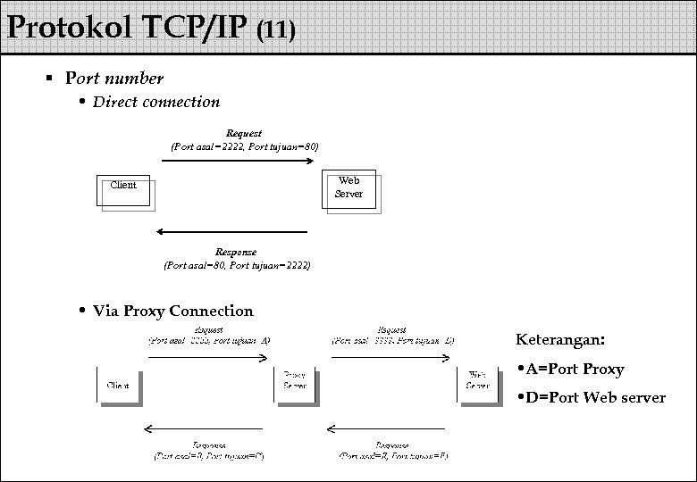 Protokol TCP/IP (11) § Port number • Direct connection Request (Port asal=2222, Port tujuan=80)