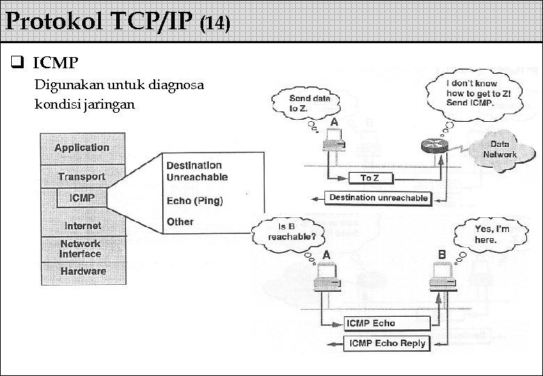 Protokol TCP/IP (14) q ICMP Digunakan untuk diagnosa kondisi jaringan