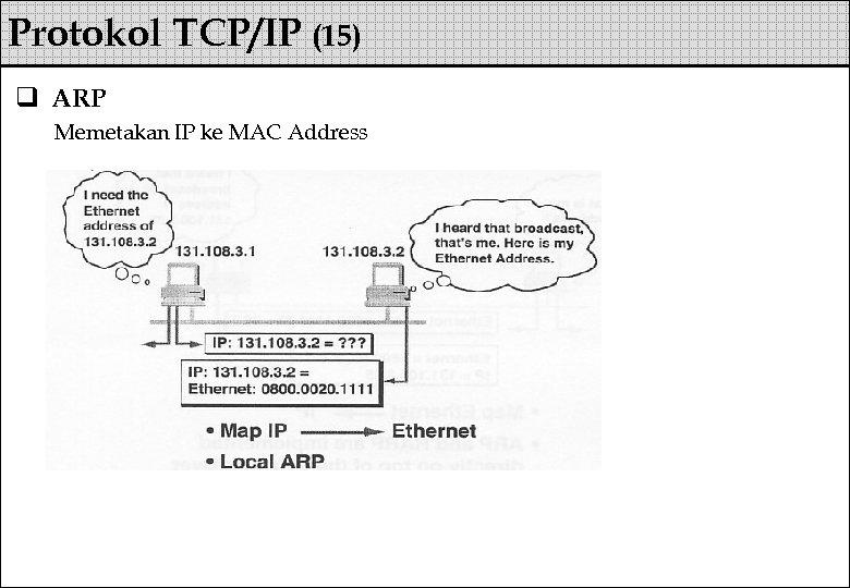 Protokol TCP/IP (15) q ARP Memetakan IP ke MAC Address