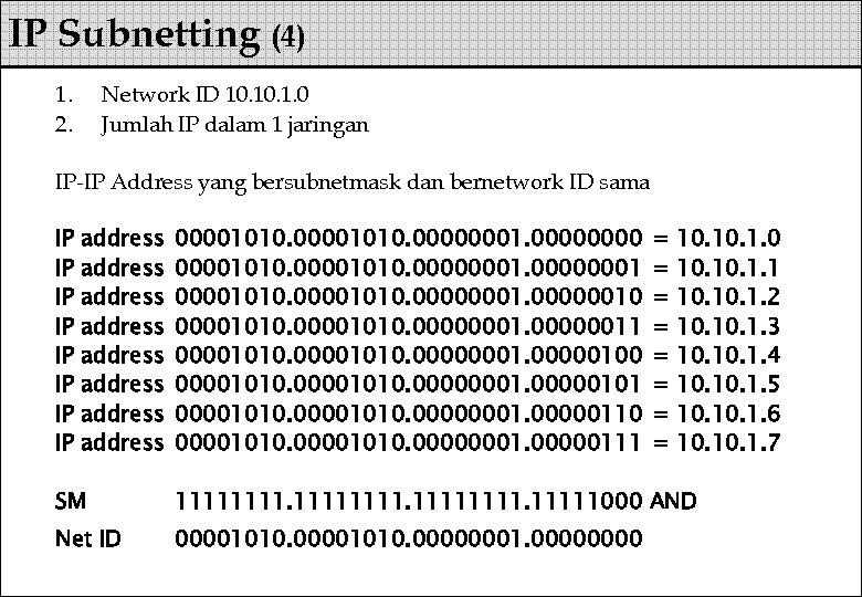 IP Subnetting (4) 1. 2. Network ID 10. 1. 0 Jumlah IP dalam 1