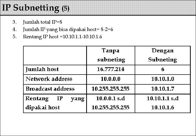 IP Subnetting (5) 3. 4. 5. Jumlah total IP=8 Jumlah IP yang bisa dipakai