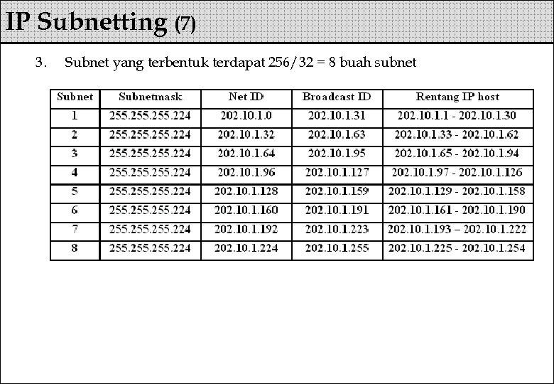IP Subnetting (7) 3. Subnet yang terbentuk terdapat 256/32 = 8 buah subnet