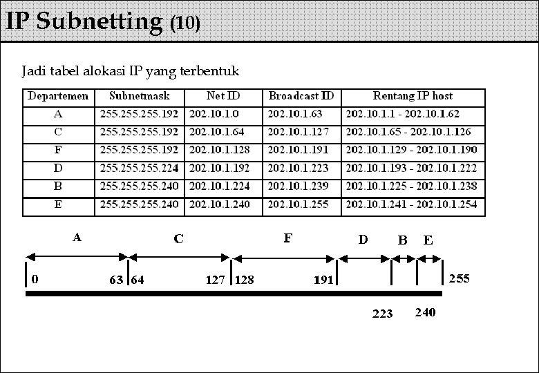IP Subnetting (10) Jadi tabel alokasi IP yang terbentuk