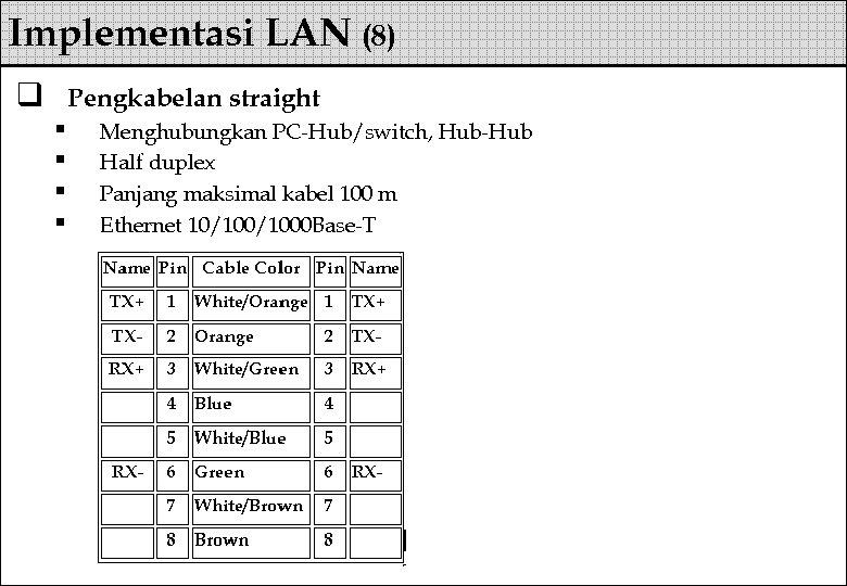 Implementasi LAN (8) q Pengkabelan straight § § Menghubungkan PC-Hub/switch, Hub-Hub Half duplex Panjang