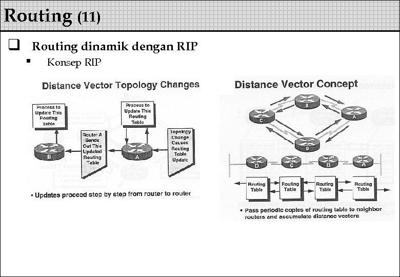 Routing (11) q Routing dinamik dengan RIP § Konsep RIP