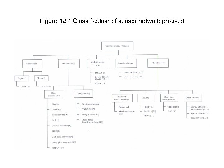 Figure 12. 1 Classification of sensor network protocol