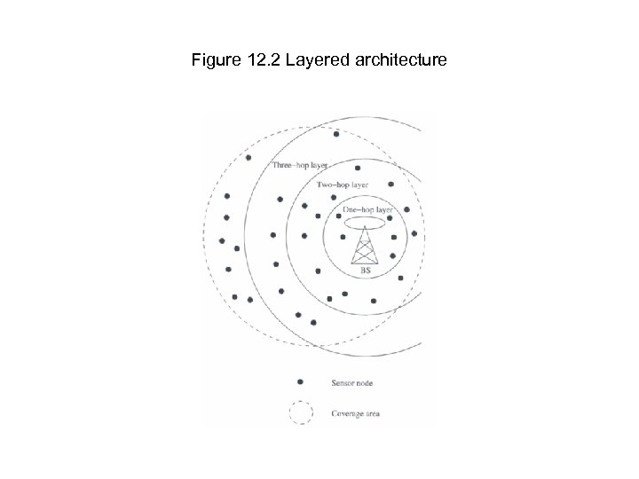 Figure 12. 2 Layered architecture