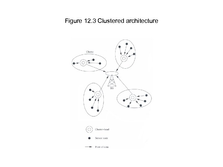 Figure 12. 3 Clustered architecture