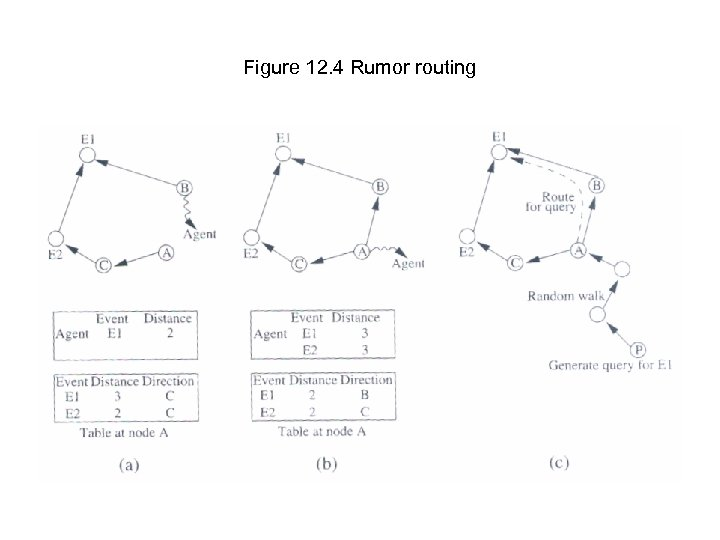 Figure 12. 4 Rumor routing
