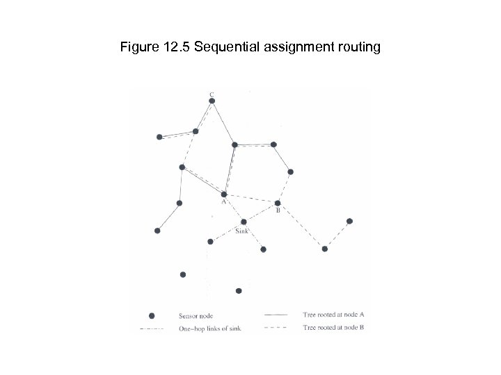 Figure 12. 5 Sequential assignment routing