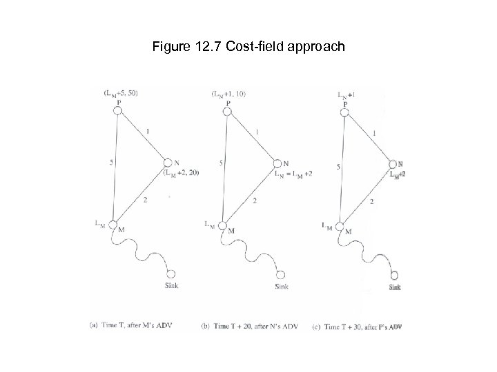 Figure 12. 7 Cost-field approach