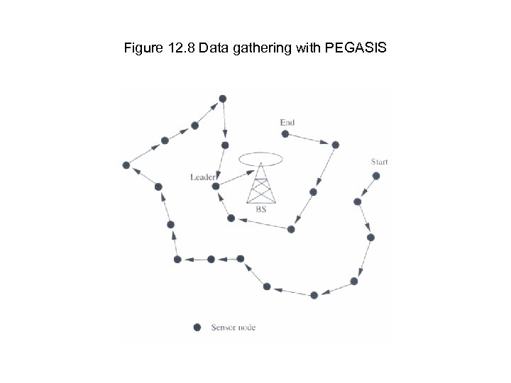 Figure 12. 8 Data gathering with PEGASIS