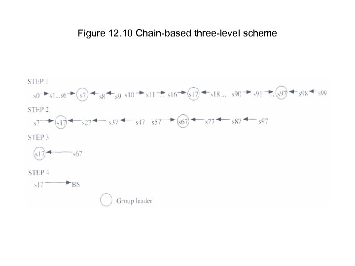 Figure 12. 10 Chain-based three-level scheme