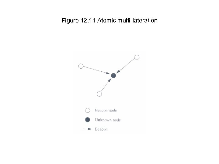 Figure 12. 11 Atomic multi-lateration