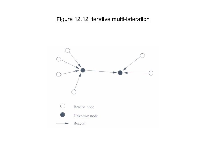 Figure 12. 12 Iterative multi-lateration