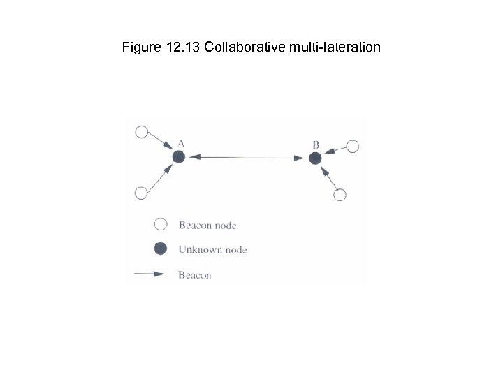 Figure 12. 13 Collaborative multi-lateration