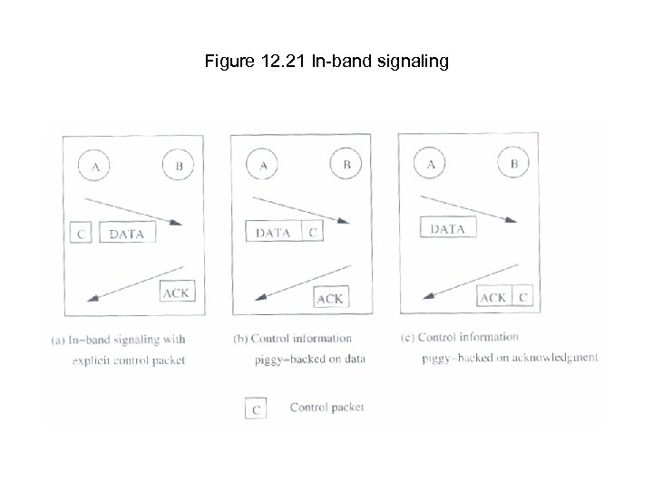Figure 12. 21 In-band signaling