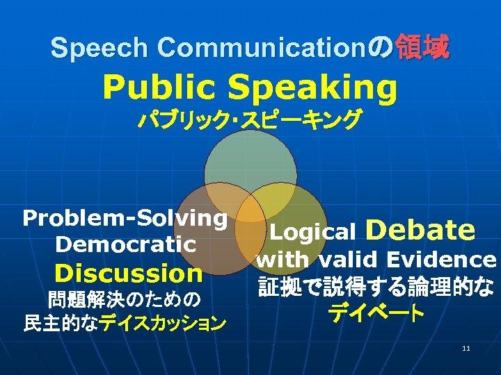 Speech Communicationの領域 Public Speaking パブリック・スピーキング Problem-Solving Democratic Discussion 問題解決のための 民主的なデイスカッション Logical Debate with valid