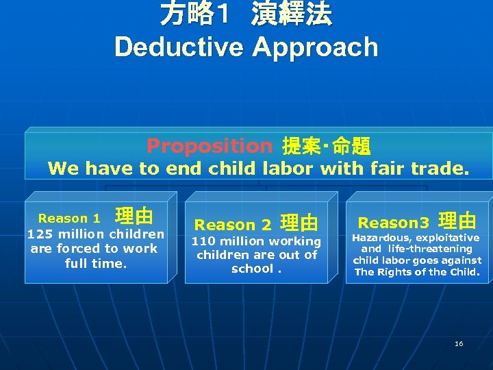 方略1 演繹法  Deductive Approach  Proposition 提案・命題 We have to end child labor with fair trade.  理由