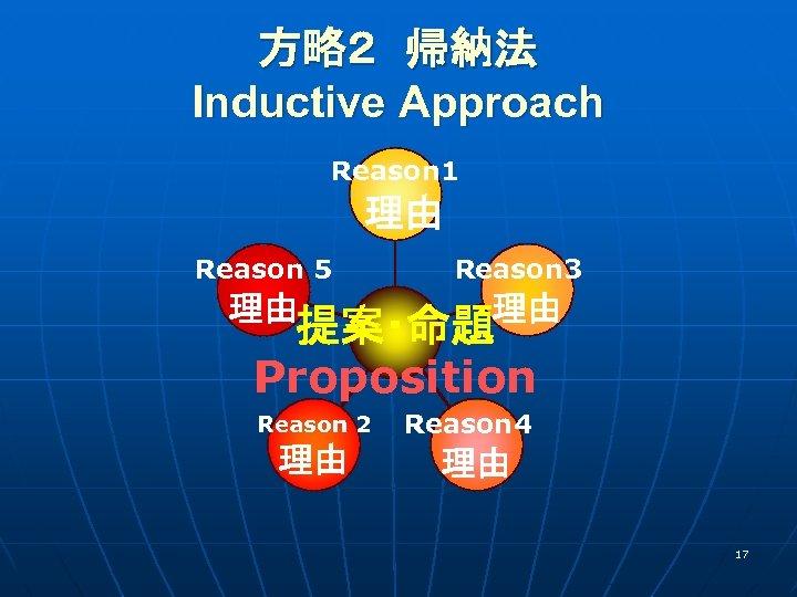 方略2 帰納法  Inductive Approach   Reason 1  理由 Reason 5 理由   Reason 3  理由