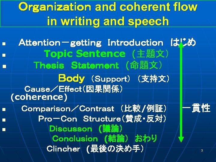 Organization and coherent flow in writing and speech n n n  Attention-getting Introduction はじめ       Topic Sentence (主題文)