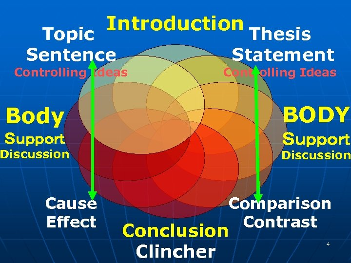 Introduction Topic Sentence Controlling Ideas Thesis Statement Controlling Ideas Body BODY Support Discussion Cause