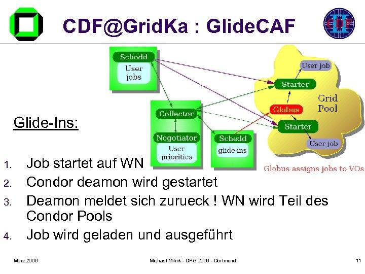 CDF@Grid. Ka : Glide. CAF Glide-Ins: 1. 2. 3. 4. Job startet auf WN