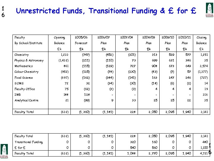 1 6 Unrestricted Funds, Transitional Funding & £ for £ Faculty Opening 2005/06 2006/07