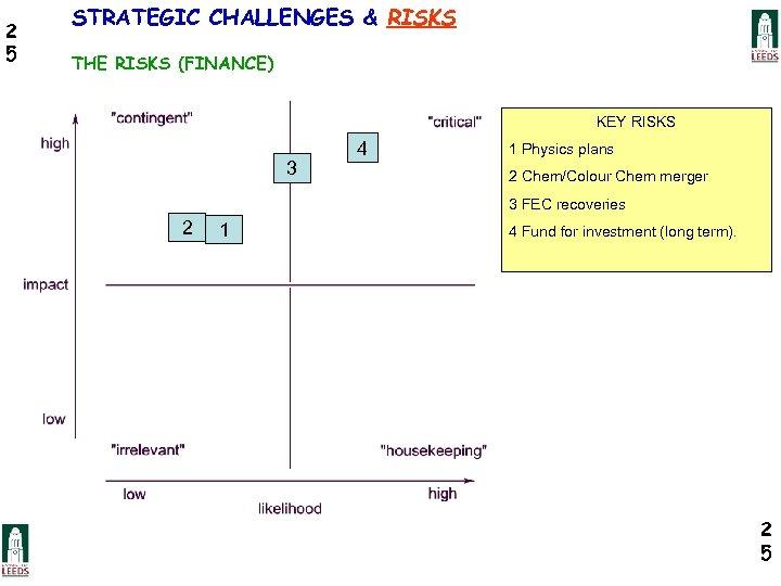 2 5 STRATEGIC CHALLENGES & RISKS THE RISKS (FINANCE) KEY RISKS 3 4 1