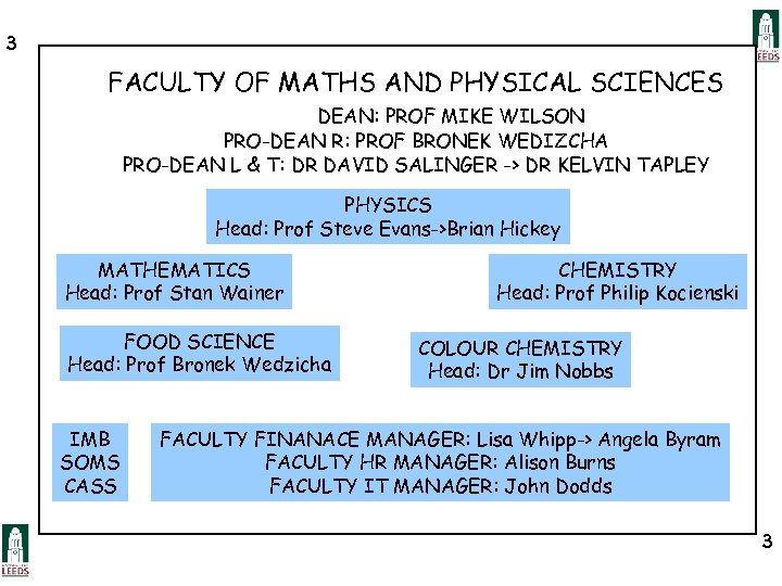 3 FACULTY OF MATHS AND PHYSICAL SCIENCES DEAN: PROF MIKE WILSON PRO-DEAN R: PROF