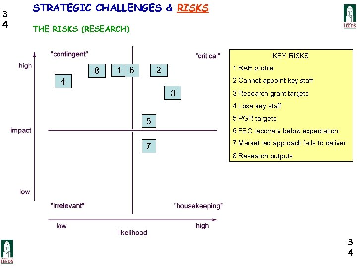 3 4 STRATEGIC CHALLENGES & RISKS THE RISKS (RESEARCH) KEY RISKS 8 1 6