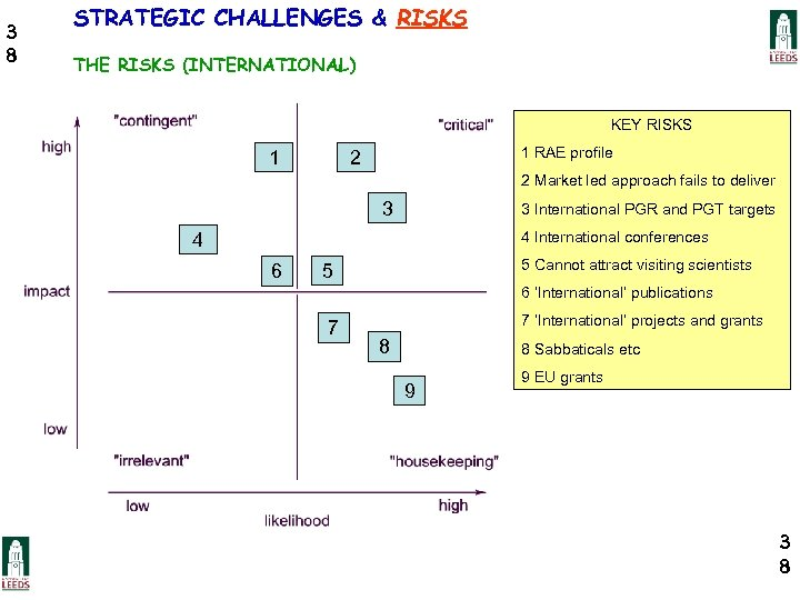 3 8 STRATEGIC CHALLENGES & RISKS THE RISKS (INTERNATIONAL) KEY RISKS 1 1 RAE