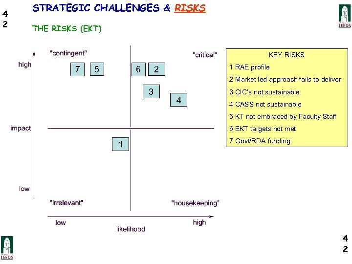 4 2 STRATEGIC CHALLENGES & RISKS THE RISKS (EKT) KEY RISKS 7 5 1