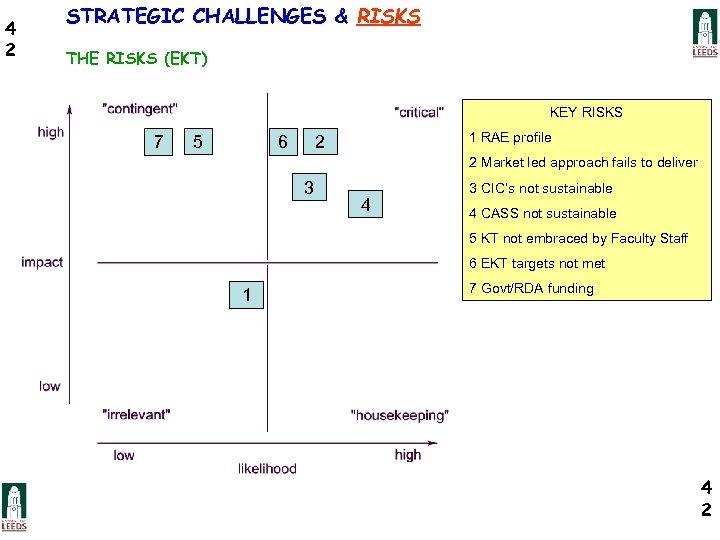4 2 STRATEGIC CHALLENGES & RISKS THE RISKS (EKT) KEY RISKS 7 5 1