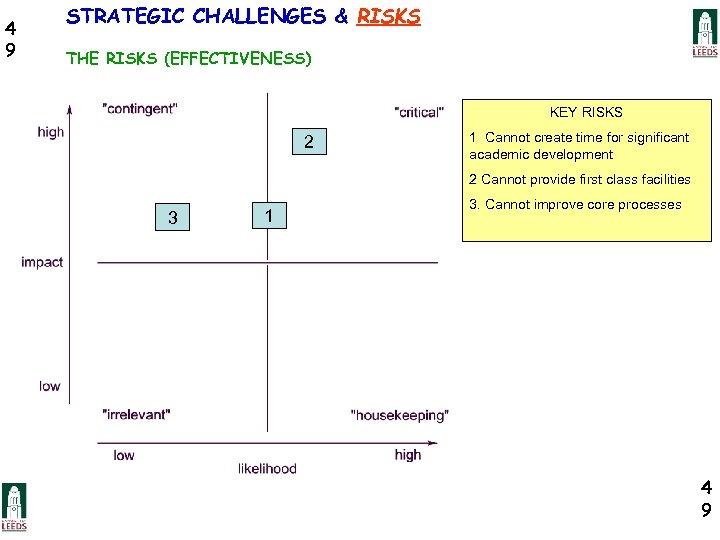 4 9 STRATEGIC CHALLENGES & RISKS THE RISKS (EFFECTIVENESS) KEY RISKS 2 1 Cannot