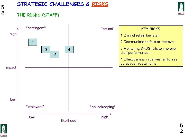 5 2 STRATEGIC CHALLENGES & RISKS THE RISKS (STAFF) KEY RISKS 1 Cannot retain