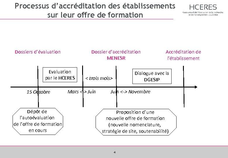 Processus d'accréditation des établissements sur leur offre de formation Dossier d'accréditation MENESR Dossiers d'évaluation