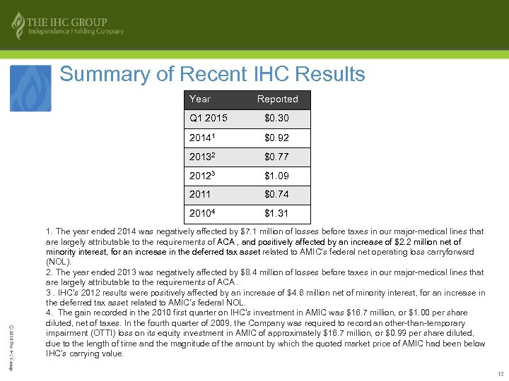 Summary of Recent IHC Results Year Reported Q 1 2015 $0. 30 20141 $0.