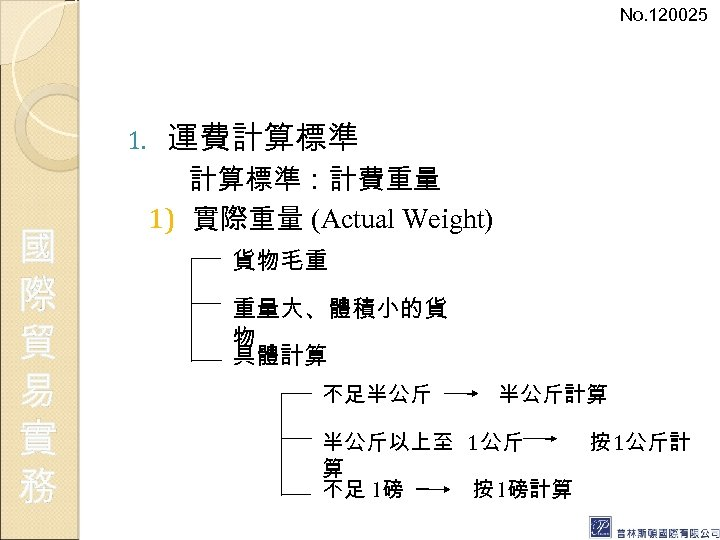 No. 120025 1. 國 際 貿 易 實 務 運費計算標準:計費重量 1) 實際重量 (Actual Weight)