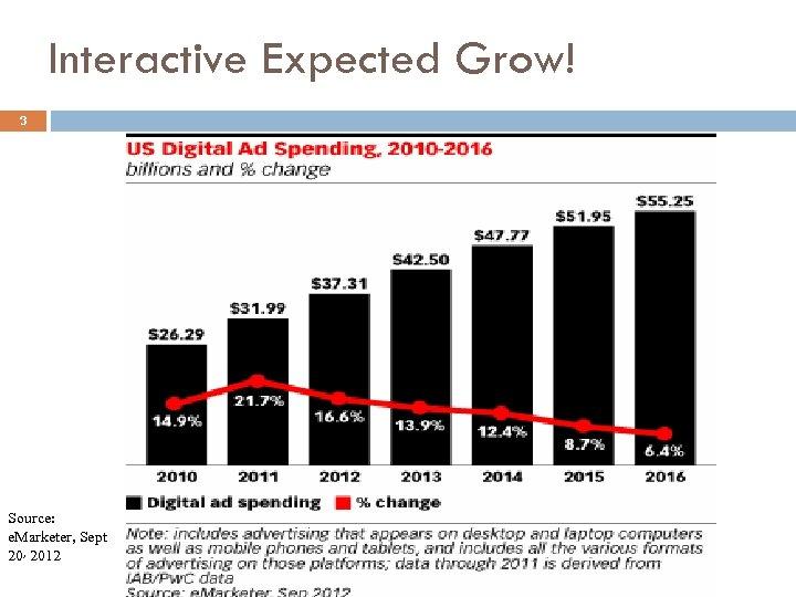 Interactive Expected Grow! 3 Source: e. Marketer, Sept 20, 2012
