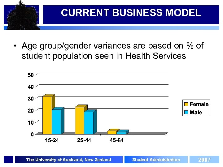CURRENT BUSINESS MODEL • Age group/gender variances are based on % of student population