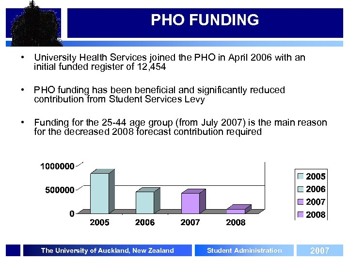 PHO FUNDING • University Health Services joined the PHO in April 2006 with an