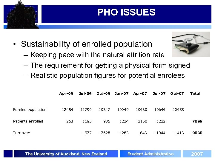 PHO ISSUES • Sustainability of enrolled population – Keeping pace with the natural attrition